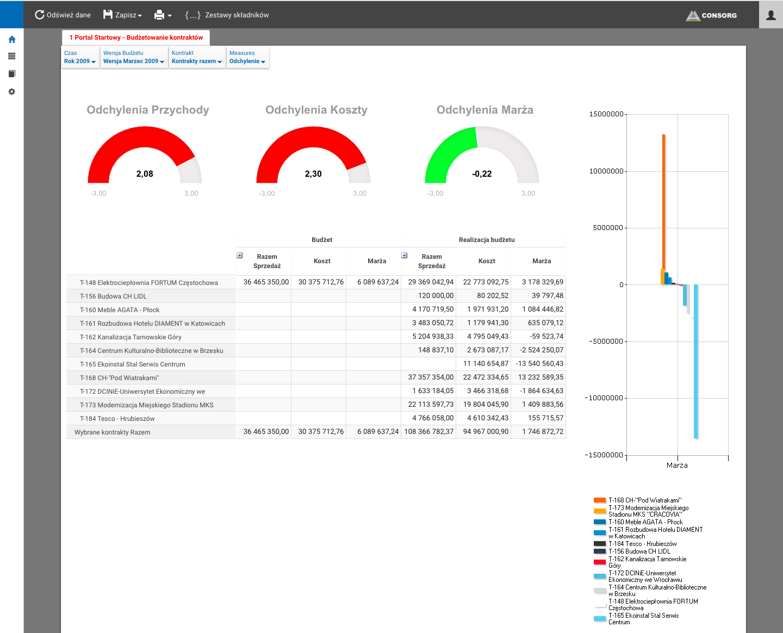 budżetowanie kontrakty CONSORG controlling webStudio